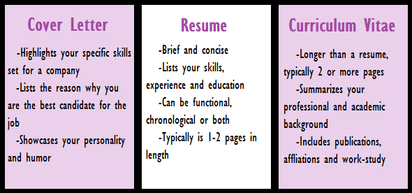 Cover Letter vs. Curriculum Vitae- They Are NOT Created Equal | Career ...