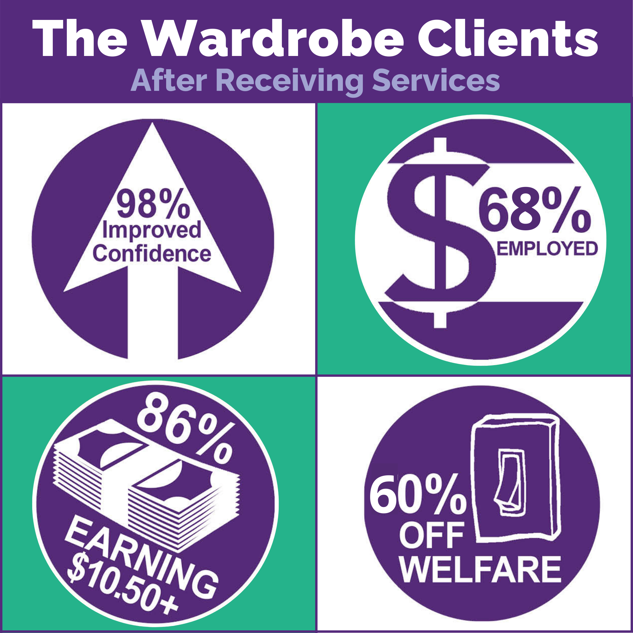 The Wardrobe Clients after receiving services are:  98% have improved confidence 68% are employed 86% are earning more than $10.50 per hour 60% are off welfare